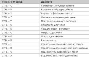 Программа Microsoft Excel: горячие клавиши