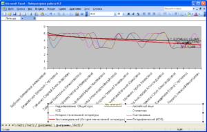 Построение линии тренда в Microsoft Excel