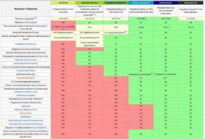 Отличия версий операционной системы Windows 10