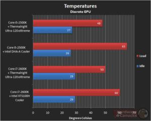 Нормальная рабочая температура процессоров разных производителей