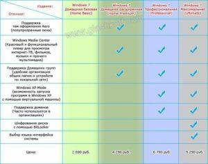 Различия версий операционной системы Windows 7