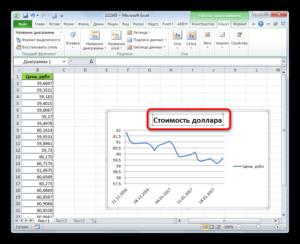 Программа Microsoft Excel: включение подписи осей диаграммы