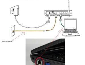 Подключение компьютера к роутеру