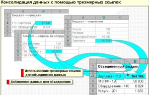 Консолидация данных в программе Microsoft Excel