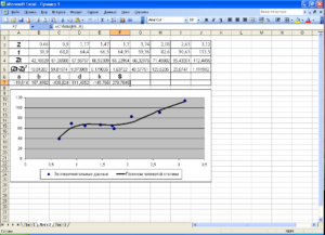 Применение метода наименьших квадратов в Excel