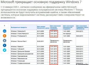 Окончание официальной поддержки операционной системы Windows 7