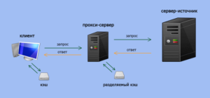 Сравнение VPN и прокси-серверов сервиса HideMy.name
