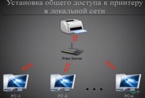 Подключение и настройка принтера для локальной сети