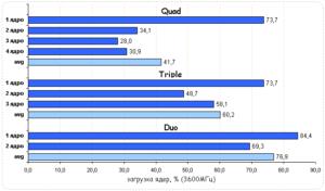 Влияние количества ядер на производительность процессора