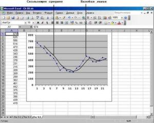 Метод скользящей средней в Microsoft Excel