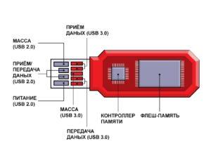 Устройство и принцип работы флеш-накопителя