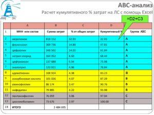 Применение ABC-анализа в Microsoft Excel