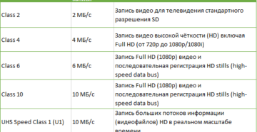 Что такое класс скорости карт памяти